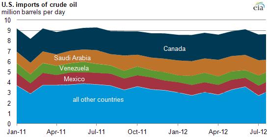 EIA U.S. oil imports