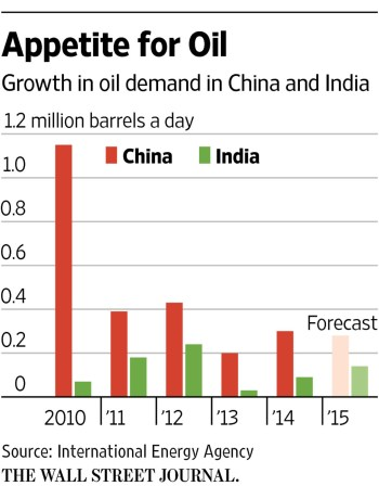 Chinese and Indian Oil Demand Growth WSJ
