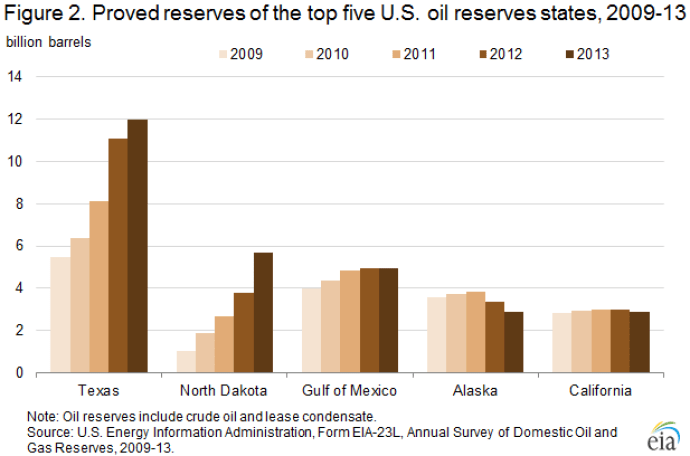 Proved reserves top 5 oil states