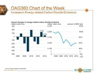 Chart of the Week: U.S. Energy Intensity Declining