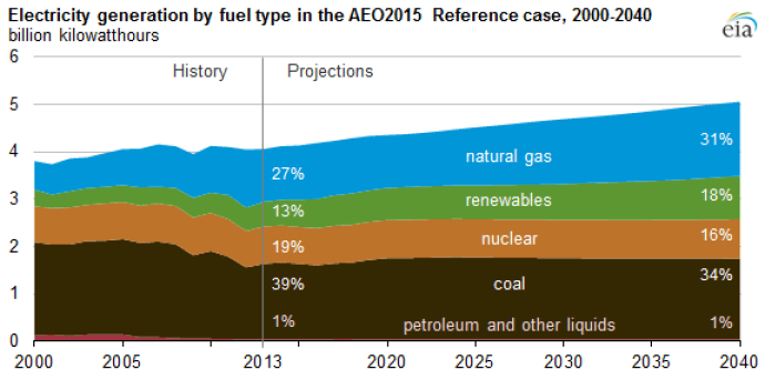 EIA Electricity Generation by 2040