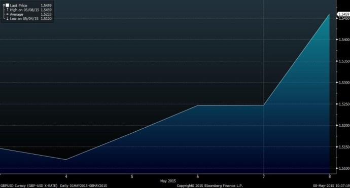 Source: Bloomberg British pound against the U.S. dollar
