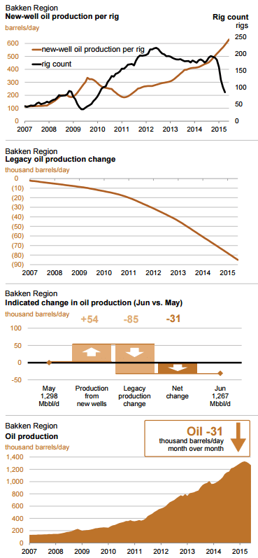 Source: EIA May 2015 Drilling Productivity Report
