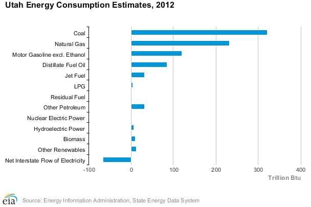 Utah Energy consumption by Type