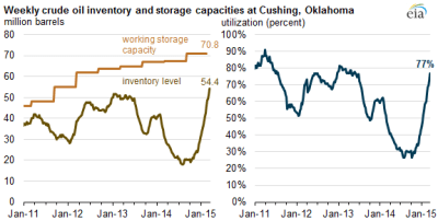 "EIA's ""Today in Energy for 3/25/15 Cushing inventory topped out at 62.2 MMBO and 88% capacity on 4/17/15"