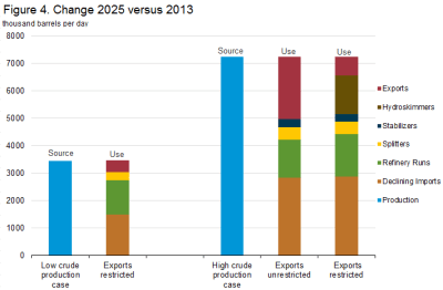 Source: EIA Study Exports and the Effect on US Refining