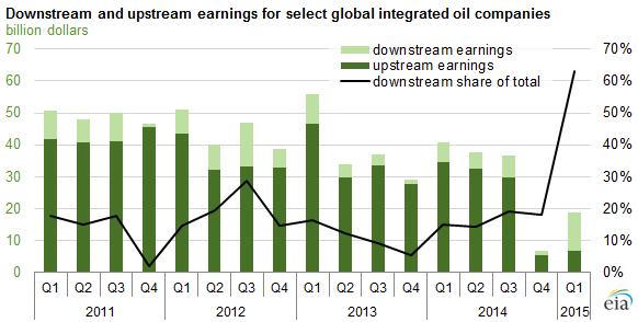 EIA Integrated OandG Profits