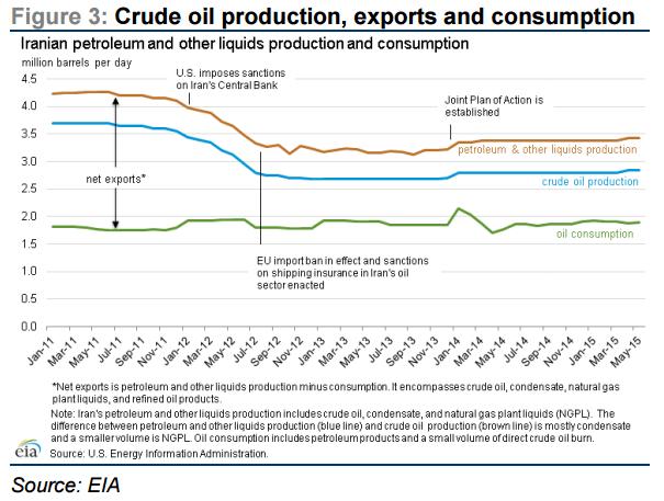 Iran, OPEC, Oil & Gas 360