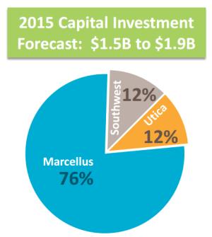 MarkWest Growth Capital Pie Chart