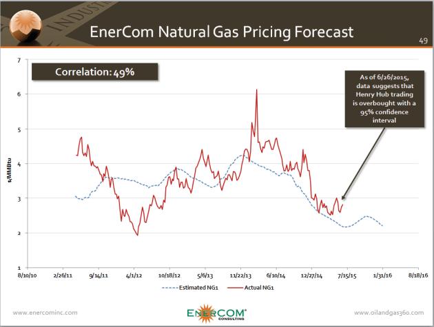 ECI Natural Gas Price Prediction