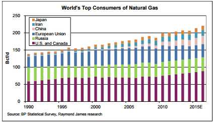 World Natgas Consumption