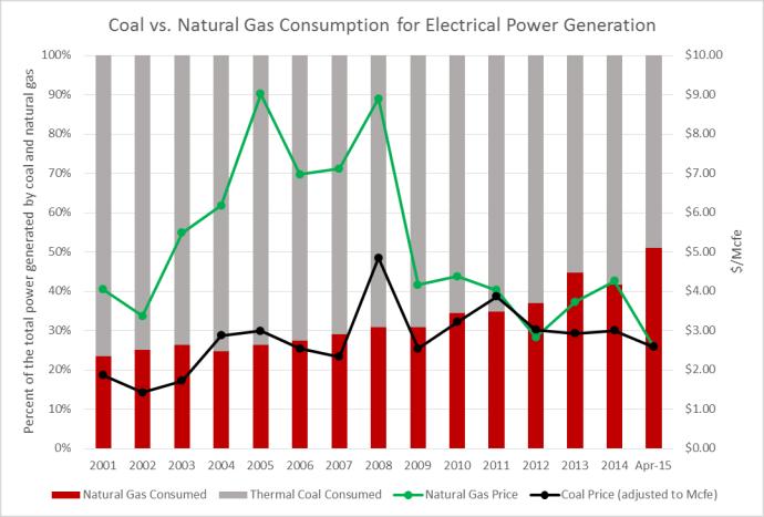 Natural gas, coal