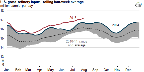 EIA Refinery Inputs 2010 to 2014