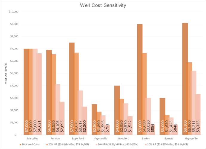 EnerCom Analytics Well Cost Sensativite 08252015
