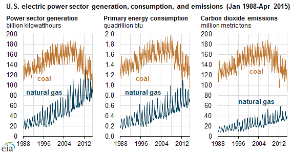 Power Sector Generation Coal and Natgas Comparision