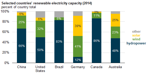 Renewable Potential by Country