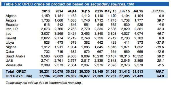 OPEC Production July Independant Sources, Iraq