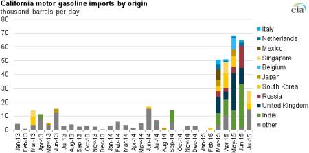 california-gas-imports