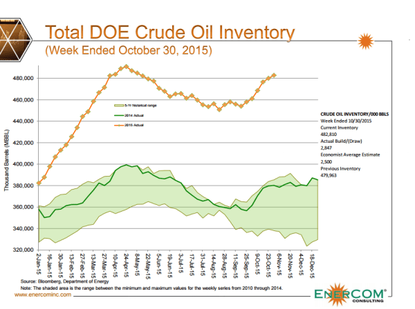 ECI Crude Inventories Week ended Oct 30