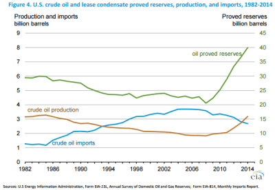 EIA Crude Production Imports and Reserves
