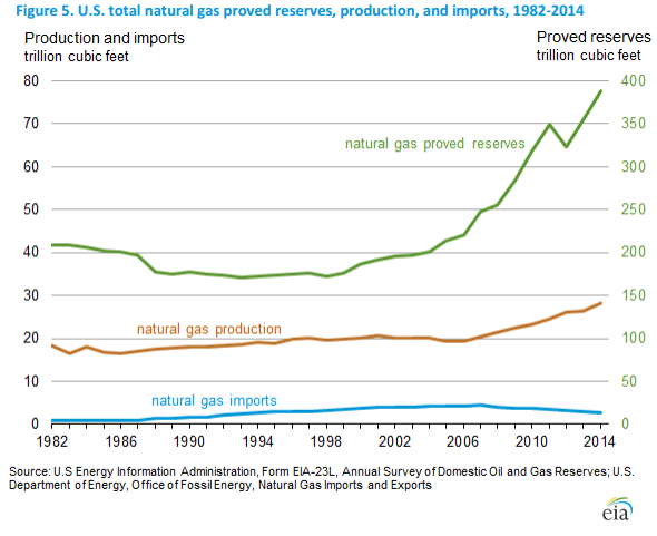 EIA Natural Gas Production Imports and Reserves 2014