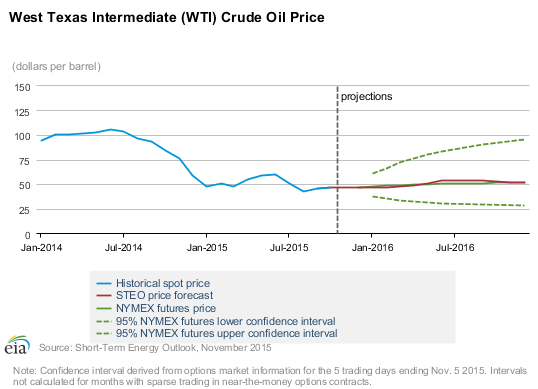 EIA Lowers Short-Term Price Outlook, IEA Predicts $80 Oil in 2020
