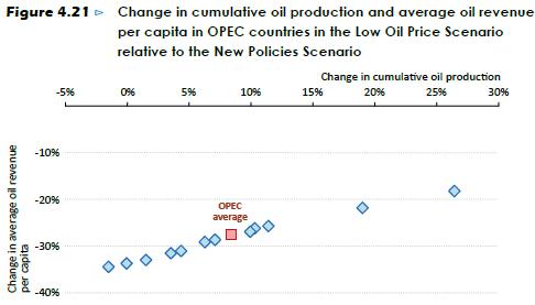 IEA Low Price OPEC Revenue