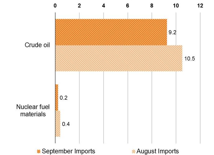Imports of Industrial Supplies and Materials Sept. 2015