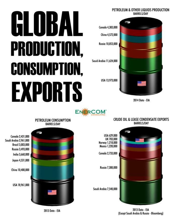 EnerCom Consulting Graphic - Global Production, Consumption, Exports