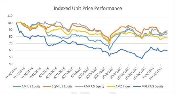 Indexed Unit Price Performance (PRNewsFoto/John M. Fox)