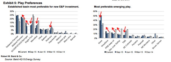 Baird Preferred Plays, Oil, recovery