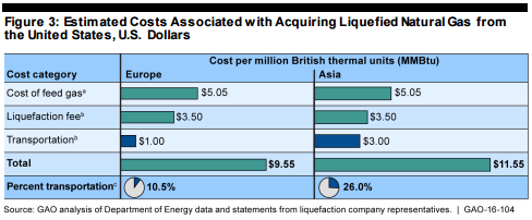 GAO LNG Cost Breakdown