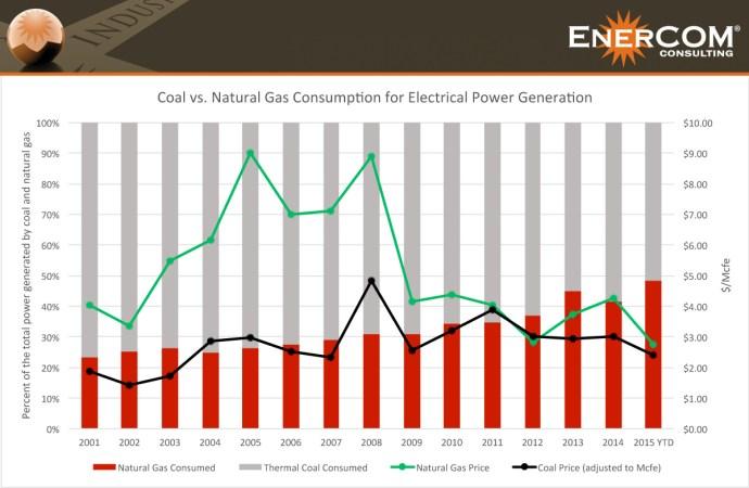 Coal v. Nat. Gas - Oil & Gas 360