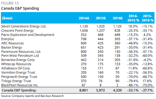 Barclays Canadian EandP Spending