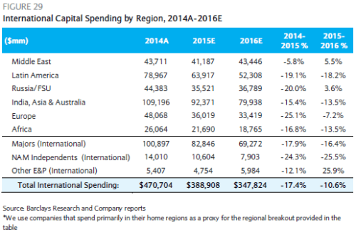 Barclays International Capital Spending