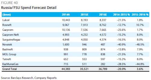 Barclays Russia FSU Spending