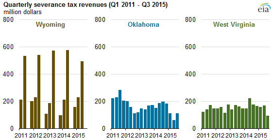 Severance taxes Wyoming, Oklahoma, West Virginia. Lower oil prices