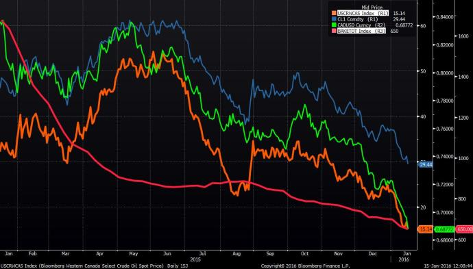 Rigs, Loonie, Oil prices