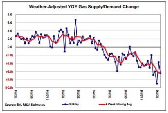 Raymond James Weather Adjusted Gas Supply and Demand
