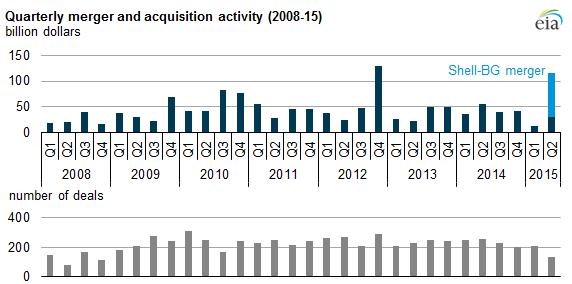 EIA Quarterly MandA Activity Shell BG