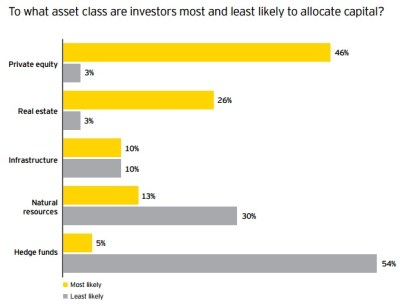 Source: EY 2015 Global Private Equity Survey