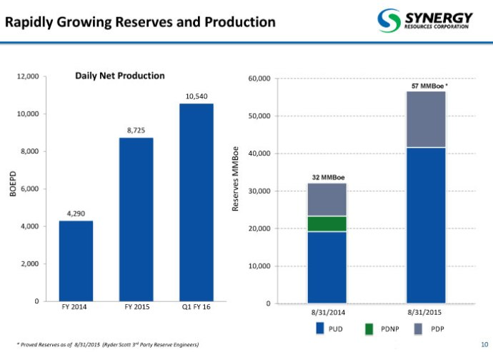 SYRG-reserves and production