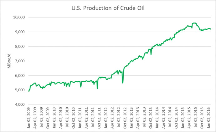 oil market US oil production oil and gas 360