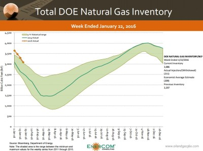 gas-inventory0122