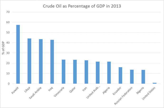 oil market oil as part of GDP oil and gas 360