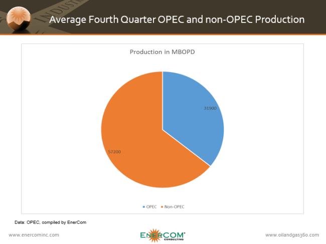 ECI OPEC and non OPEC Q4 15 Production Pie Chart