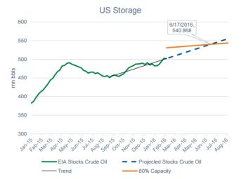 Cushing storage hits 80% in June
