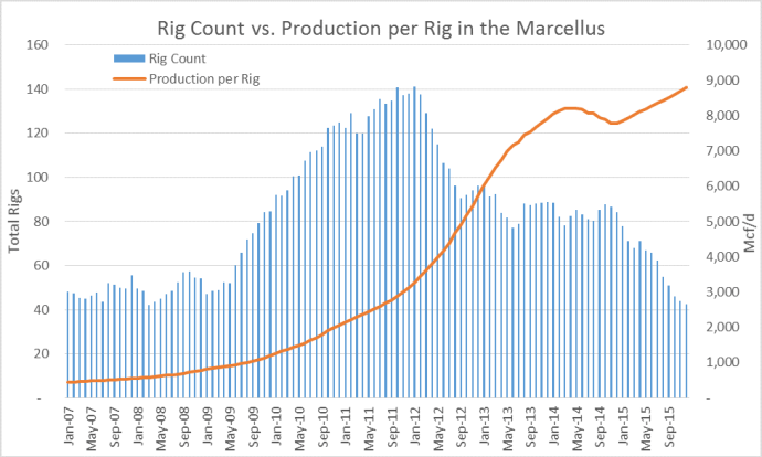 MArc rig count