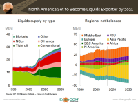 North America = Net Exporter of Liquids by 2021:  BP