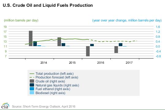 US crude oil production ahead of Doha meeting